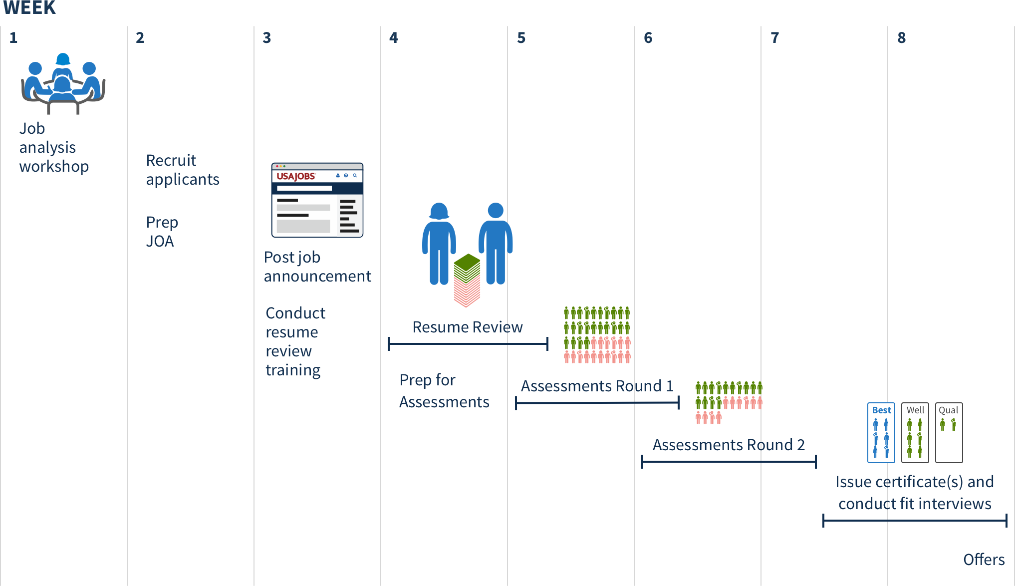 Timeline of the SME-QA process.